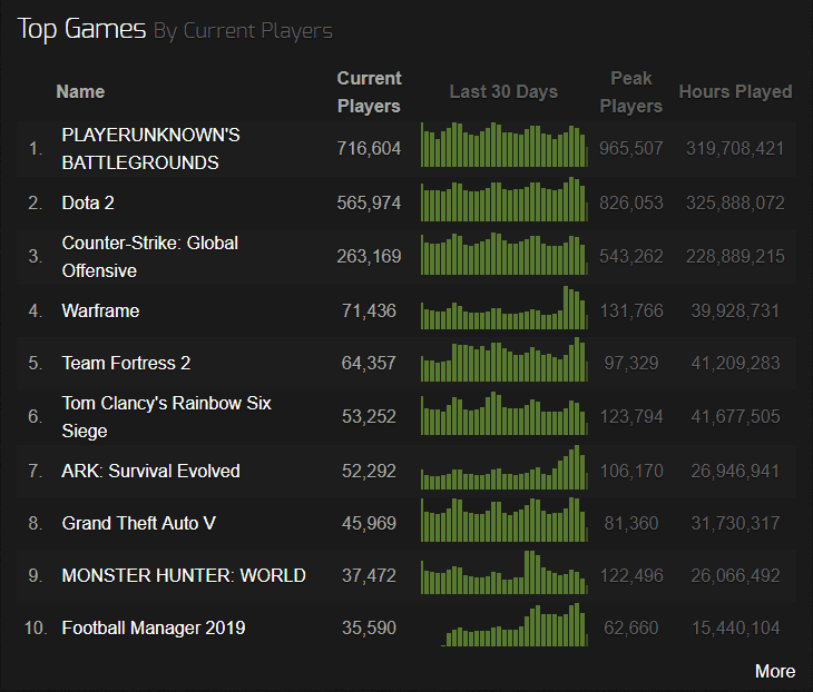 PUBG SteamCharts